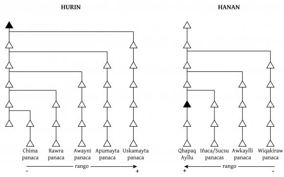 Hanan y Hurin: historia de un sistema estructural inca
