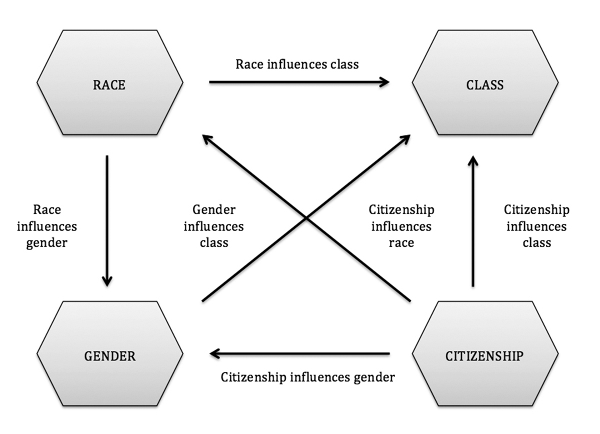 an overview of race sex and class in kenyan society Does education promote social mobility by cristina iannelli and lindsay paterson no 35,  qualifications are important means through which middle class families.