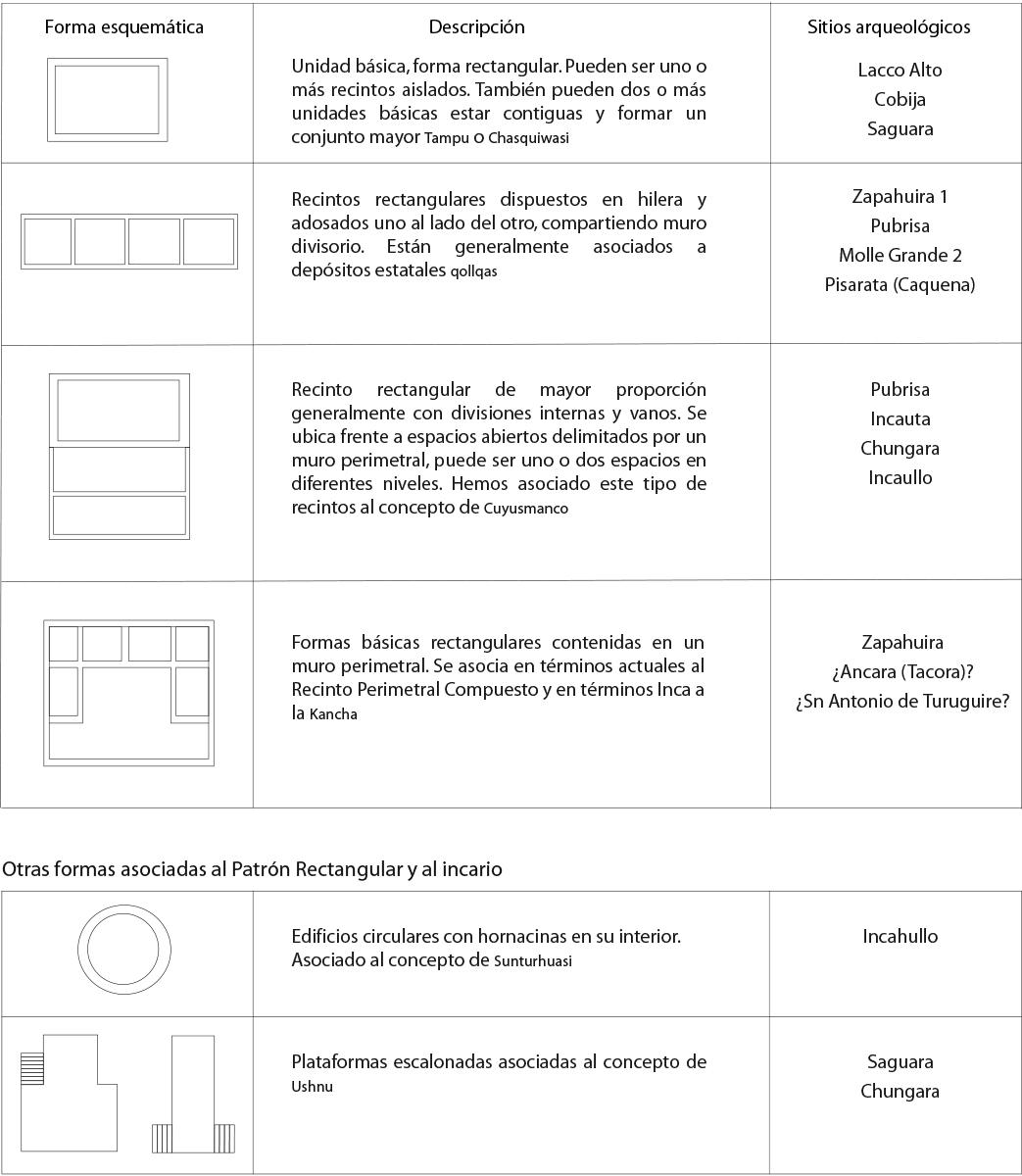 Patrón de asentamiento y uso del espacio. Precordillera de Arica ...