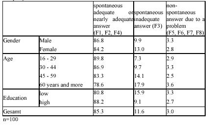 Table 2: Respondetn-specific Analyses – Demographic Variables and Response