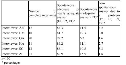 Table 3: Example of Interviewer-specific Analysis – Comparison of Interviewers