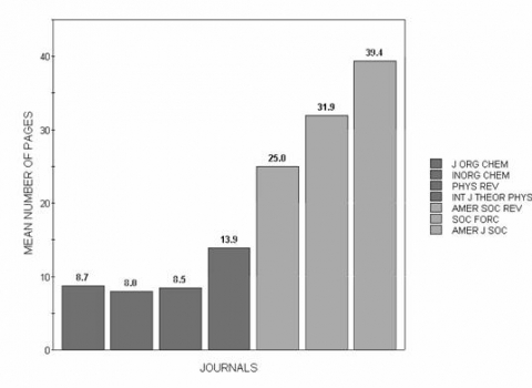 Figure 4: Average Article Lengths in Seven Journals