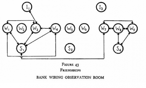 Figure 6: Image of Friendships in the Bank Wiring Room