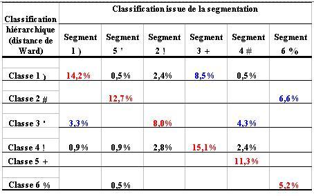 Utilisation des cartes d'auto-organisation dans la classification, illustration par des exemples