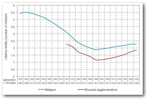 Figure 5. The evolution of the lifetime fertility of generations (with a 28-year gap) in Belgium and in Brussels