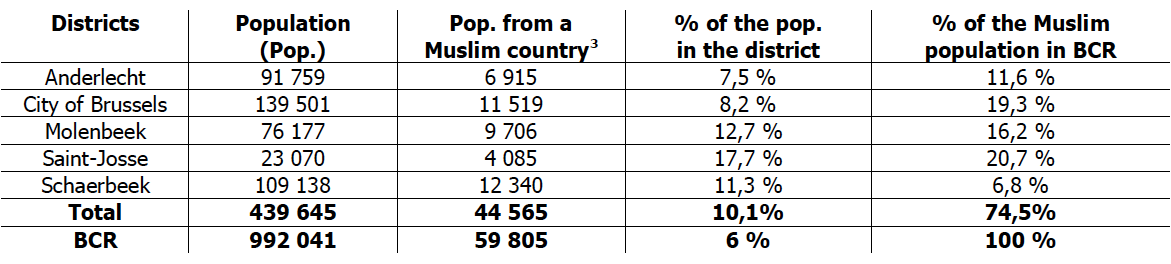 Concentration of Muslim populations and structure of Muslim