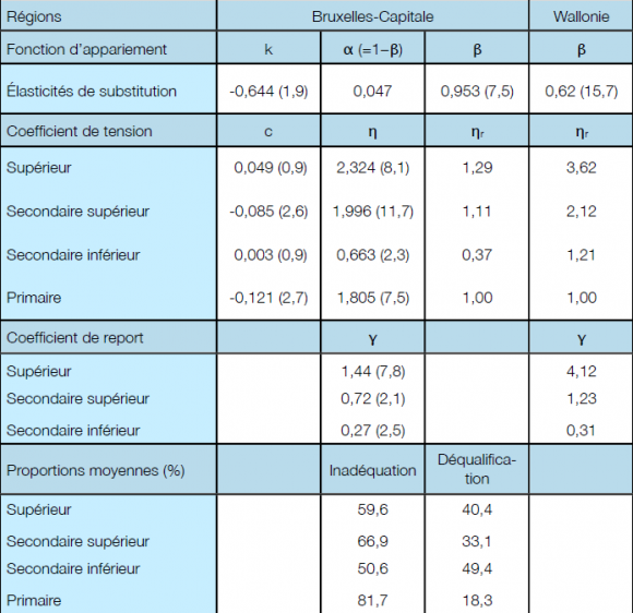 Qualification Et Niveau Salari Ef Bf Bd De La Restauration Rapide