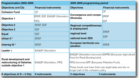European Funds In Brussels From Principles To Practices
