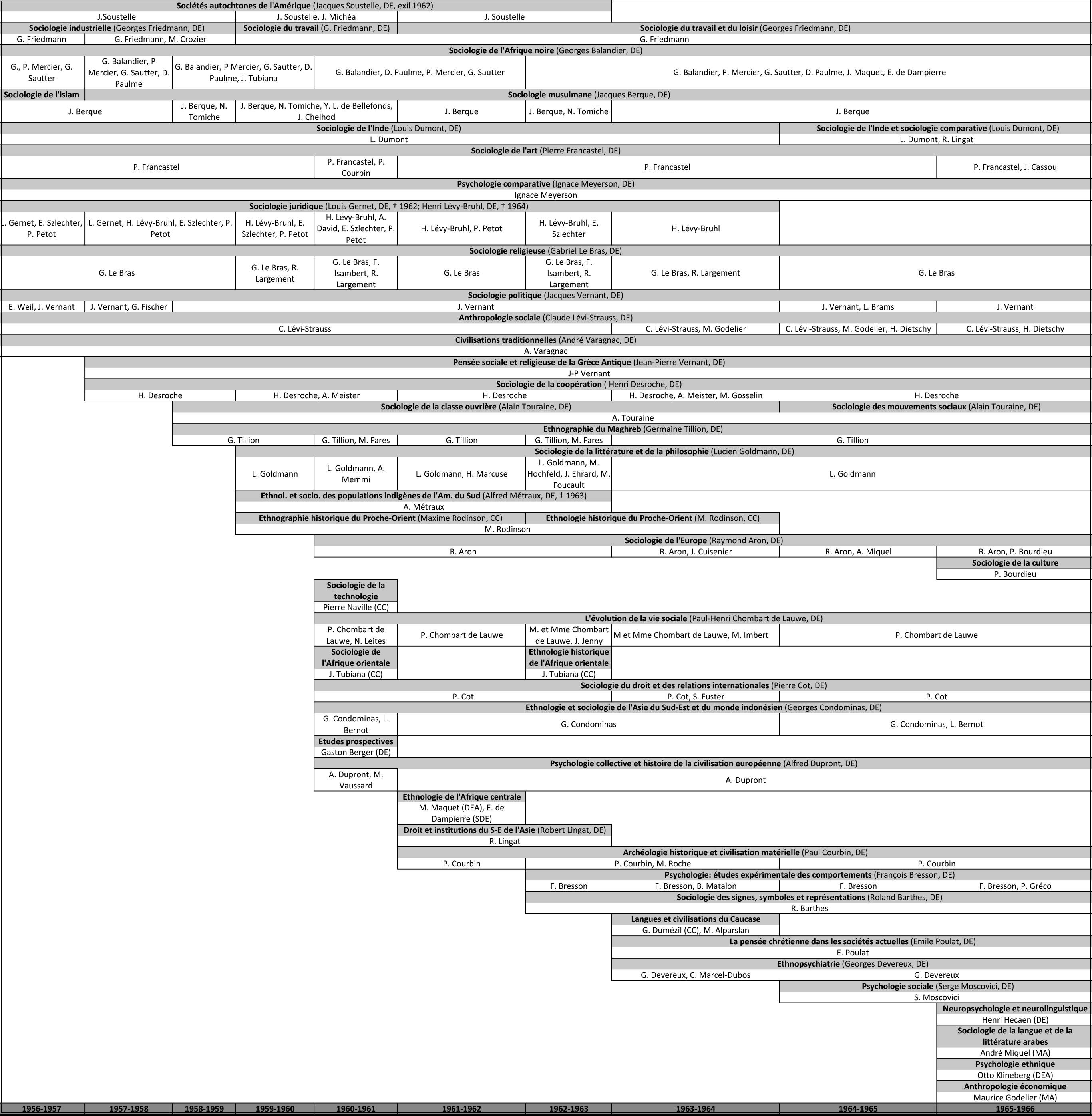 Liste de la Chine datant montre