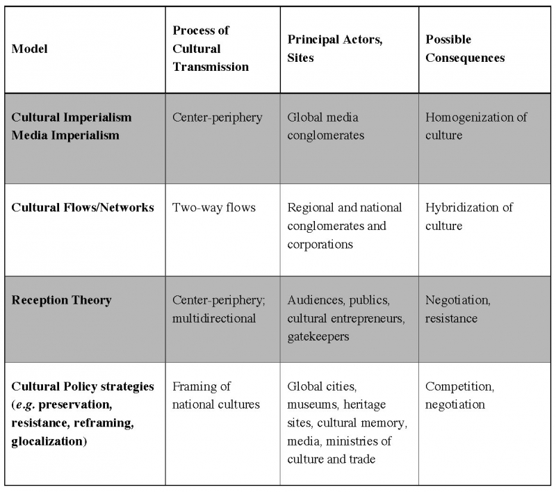 Table 1. Models of cultural globalization (from Crane 2002)