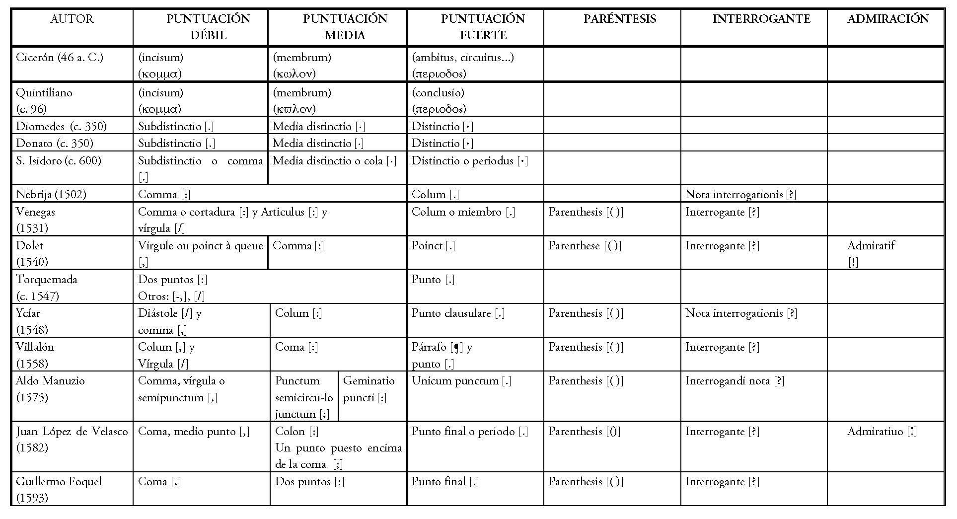 Itinerario De Un Sistema De Puntuación