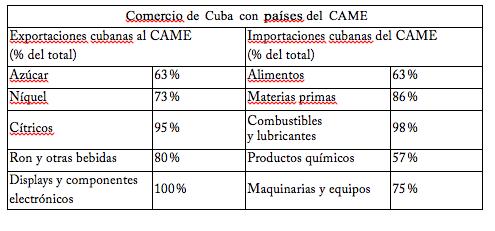 La Estrategia Económica Cubana Medio Siglo De Socialismo