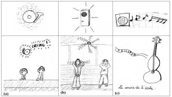 Representations Des Ambiances Sonores De Trois Colleges Du Val D Oise Analyse Des Cartes Mentales Sonores Realisees Par Les Eleves