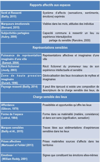Figure 2 : Exploration des descripteurs possibles du monde sensible
