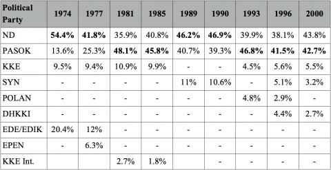 Table 1. Greek Election Results 1974-2000 11