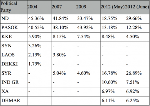 Table 2. Greek National Elections 2004-2012 15