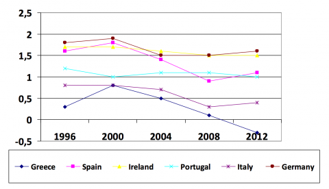 Graph 1. Governance Indicators in Selected EU Countries 36