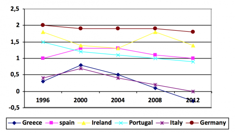 Graph 2. Control of Corruption in Selected Countries 40
