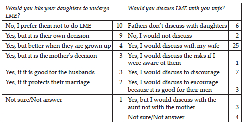 Table 3: Number of times aspects on daughters practicing LME and ...