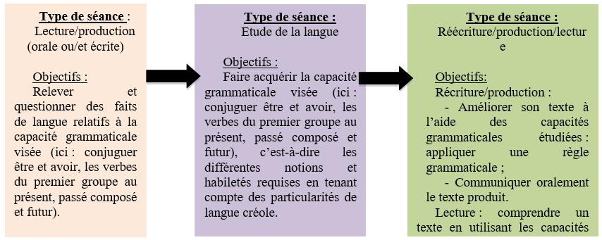 Comment Adapter L Enseignement A La Variation Linguistique Reunionnaise