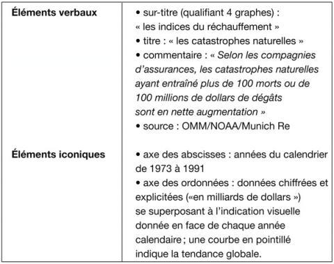 33Dans cet exemple, le titre est descriptif ; le commentaire est soit un transcodage du visuel \u2013 les catastrophes naturelles [\u2026] sont en nette augmentation