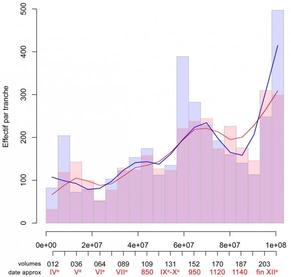 Primus datation graphique