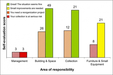 Fig. 13 Results of the RE-ORG Self-evaluation for Janapada Sampada ethnographic collection storage, IGNCA, India, on 10 February 2011 (after reorganization)