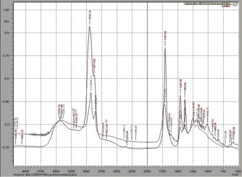 Fig. 10 IR-spectrum of mastic and IR-spectrum of the sample of the varnish from St. Michael's antependium