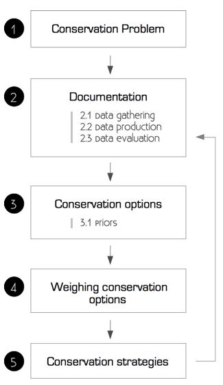 list of decision making models