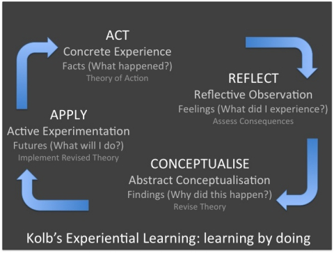 Fig.3 Schematic representation of Kolb and Fry's Experiential Learning Model
