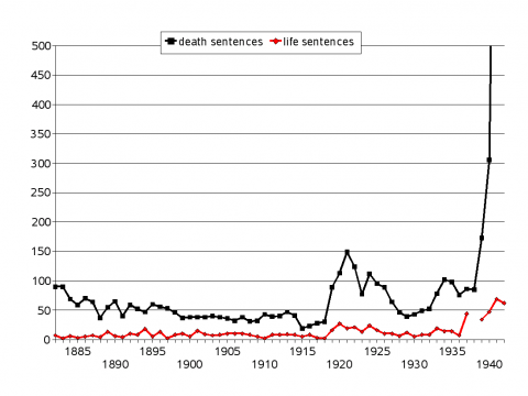 Figure 1 : Life sentences compared to death sentences in Germany (conviction statistics, 1882–1942)