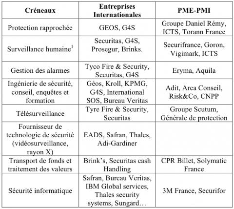 Turbo Les dynamiques actuelles du marché de la sécurité en France BA54
