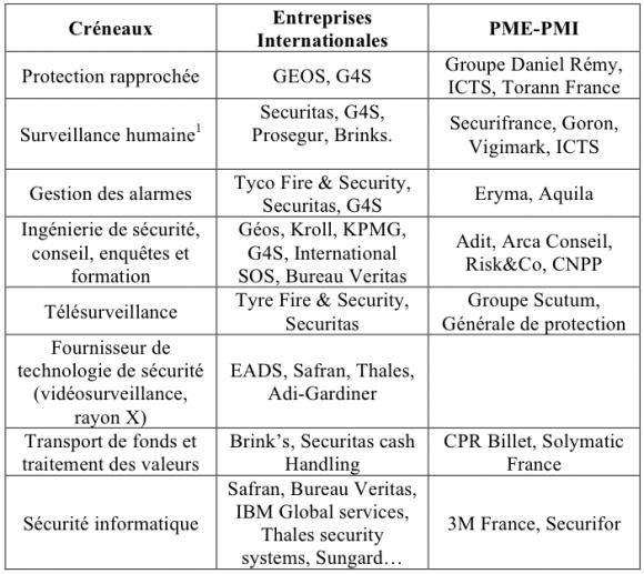 Les Dynamiques Actuelles Du Marche De La Securite En France