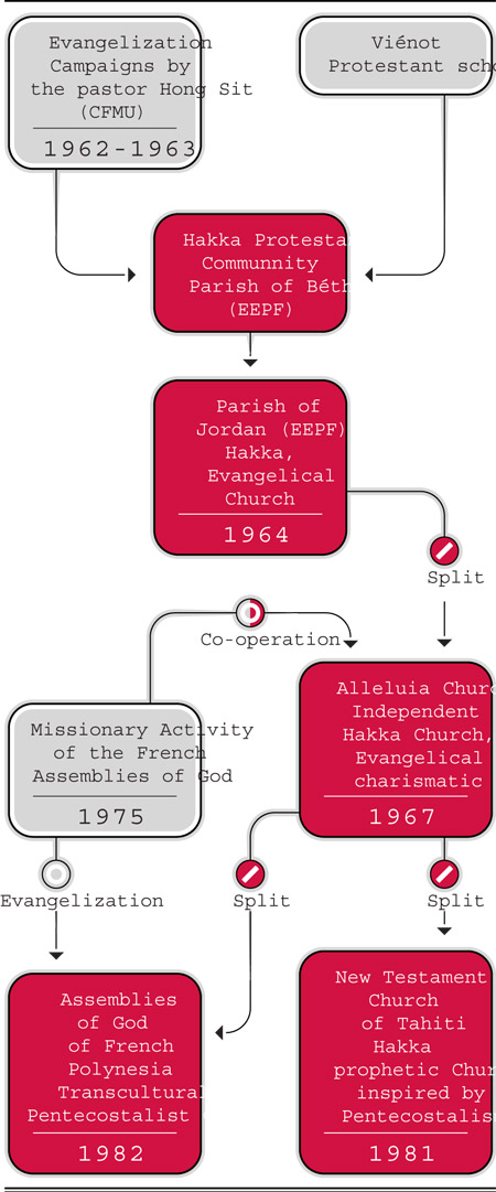 1. Genealogy of the Churches which emerged from the « Hakka Reawakening » of 1962-1963