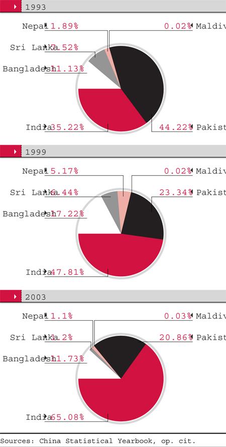 China india bilateral trade chinas trade with south asia platinumwayz