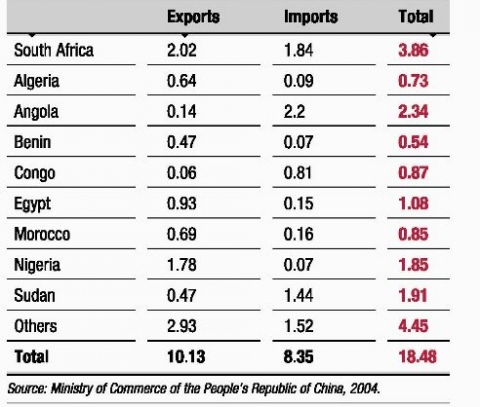 china and africa trade relations essay China africa trade agreement background knowledge on sub saharan trade 2000-2009 for the last decade, sub saharan countries have seen a rise in exports out.