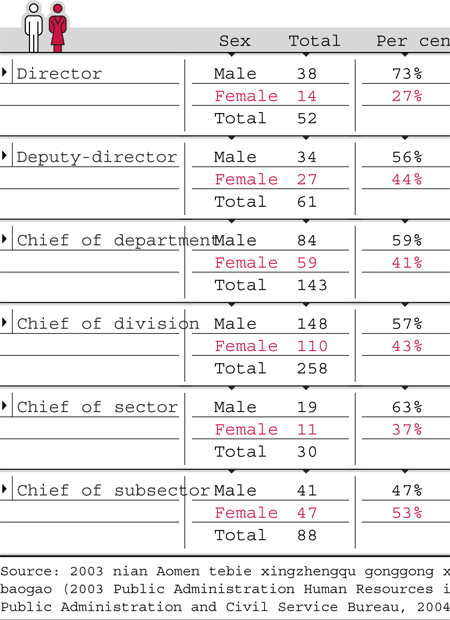 Social problems in macau 1 proportion of women and men among gouvernment officials fandeluxe Image collections