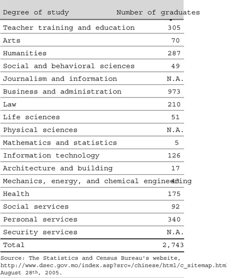 Social problems in macau 6 number of college graduates and their specific degree of study at graduation fandeluxe Image collections