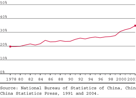 Reforms Structural Adjustments And Rural Income In China