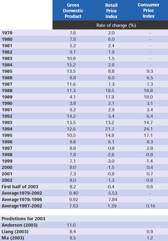 Table 1 : Output growth and inflation performance in China (1979-2003)