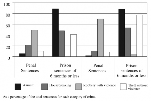 The 'Non-Criminal' Class: Wife-beating in Scotland (c  1800