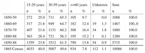 Table 1 :Male age distribution in Bergen Workhouse 1850-88 and the 1865 census of Bergen.