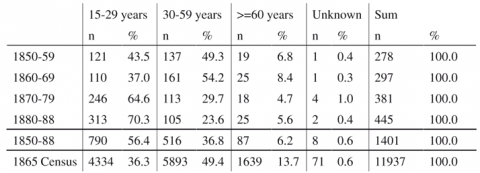 Table 2 :Female age distribution in Bergen Workhouse, 1850-88 and the 1865 census of Bergen.