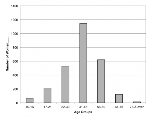 Chart 2. Age distribution in bands.