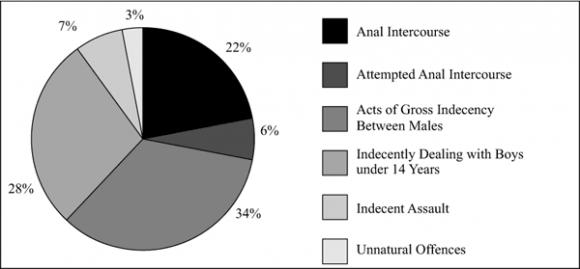 Australian mateship homosexuality statistics
