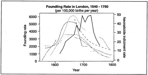 Figure 9. Foundling Rate in London, 1540 – 1760 (per 100,000 births per year)