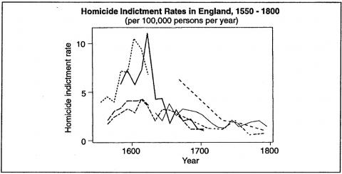 Figure 10. Homicide Indictment Rates in England, 1550 -1800 (per 100,000 persons per year)
