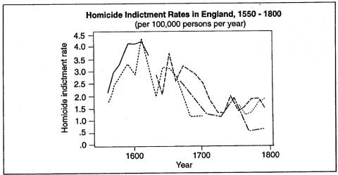 Figure 11. Homicide Indictment Rates in England, 1550 -1800 (per 100,000 persons per year)