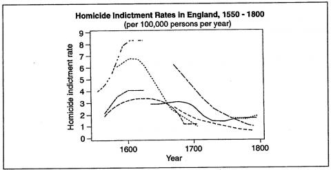 Figure 12. Homicide Indictment Rates in England, 1550 -1800 (per 100,000 persons per year)