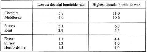 Table 2 : County Homicide Indictment Rates, 1559-1625.